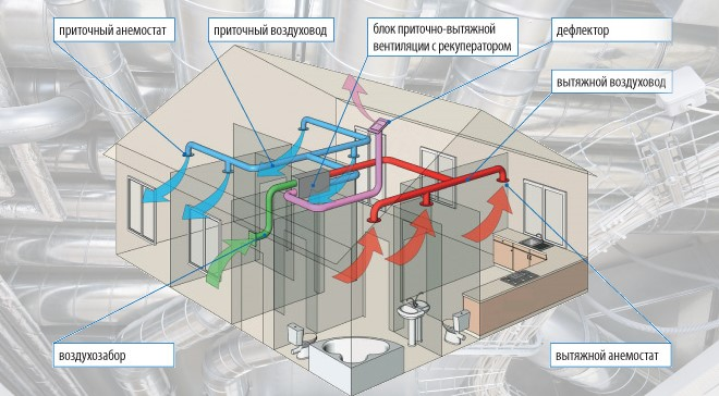 схема принудительной приточно-вытяжной вентиляции в доме