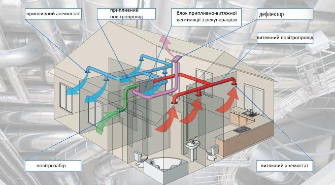 схема примусової припливно-витяжної вентиляції