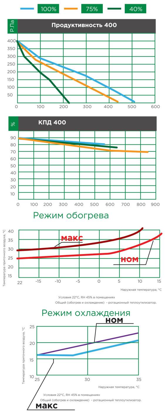 характеристики приточно-вытяжных установок iqvent minima, optima, duo, duo akva 400