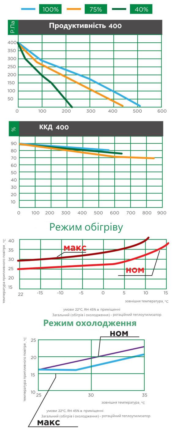 продуктивність вентиляційної установки iqvent 400