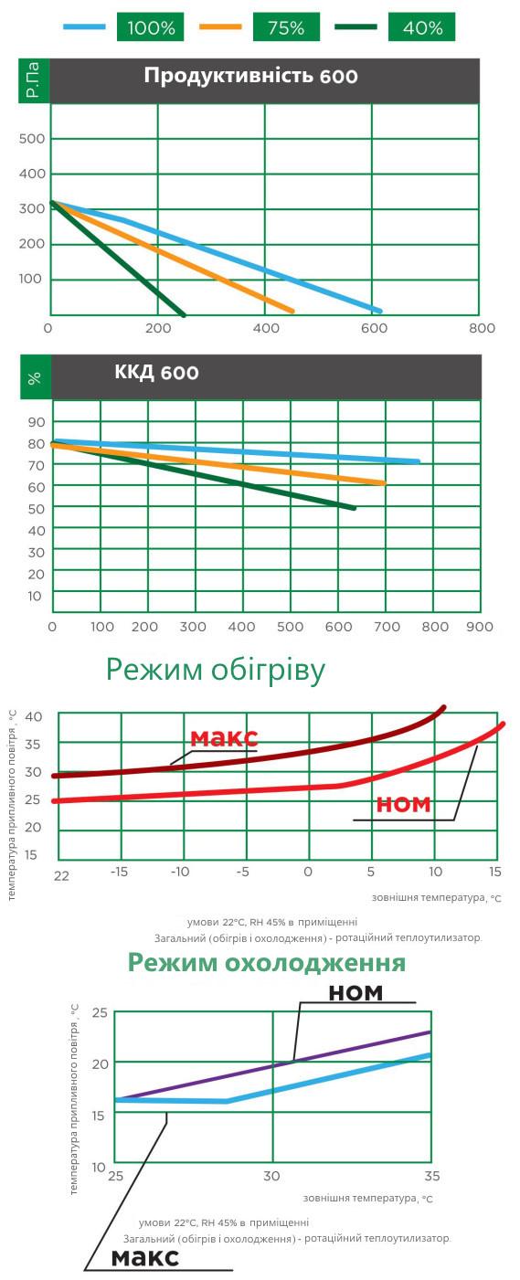 продуктивність вентиляційної установки iqvent 600