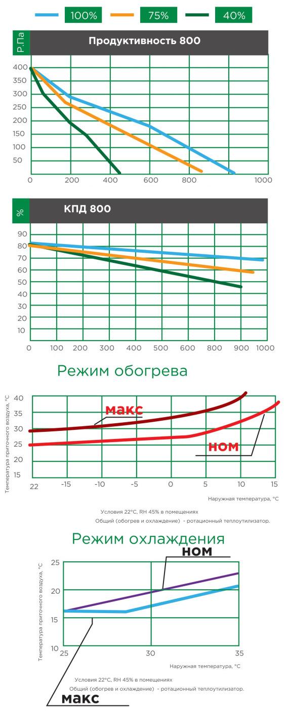 характеристики приточно-вытяжных установок iqvent minima, optima, duo, duo akva 800