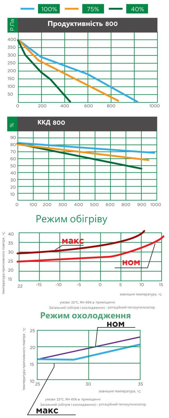 продуктивність вентиляційної установки iqvent 800