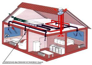 где установить принудительную вентиляцию в доме