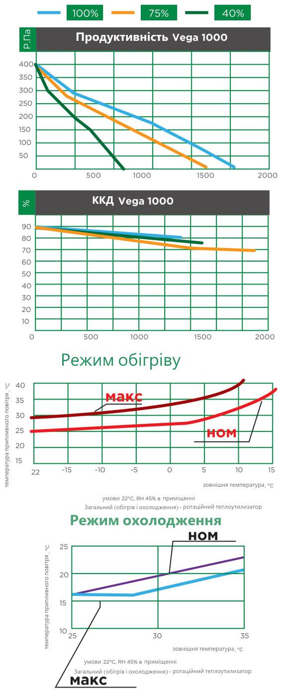 продуктивність вентиляційної установки iqvent vega 1000